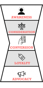 A visual representation of the marketing funnel